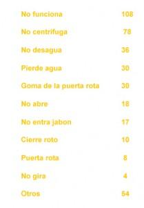Numero de reparaciones realizadas en lavadoras en Alcobendas